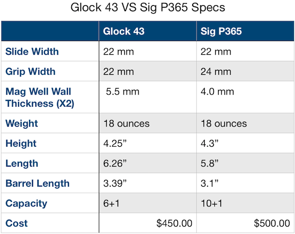 Glock 43 vs Sig P365 Specs Side by Side Comparison