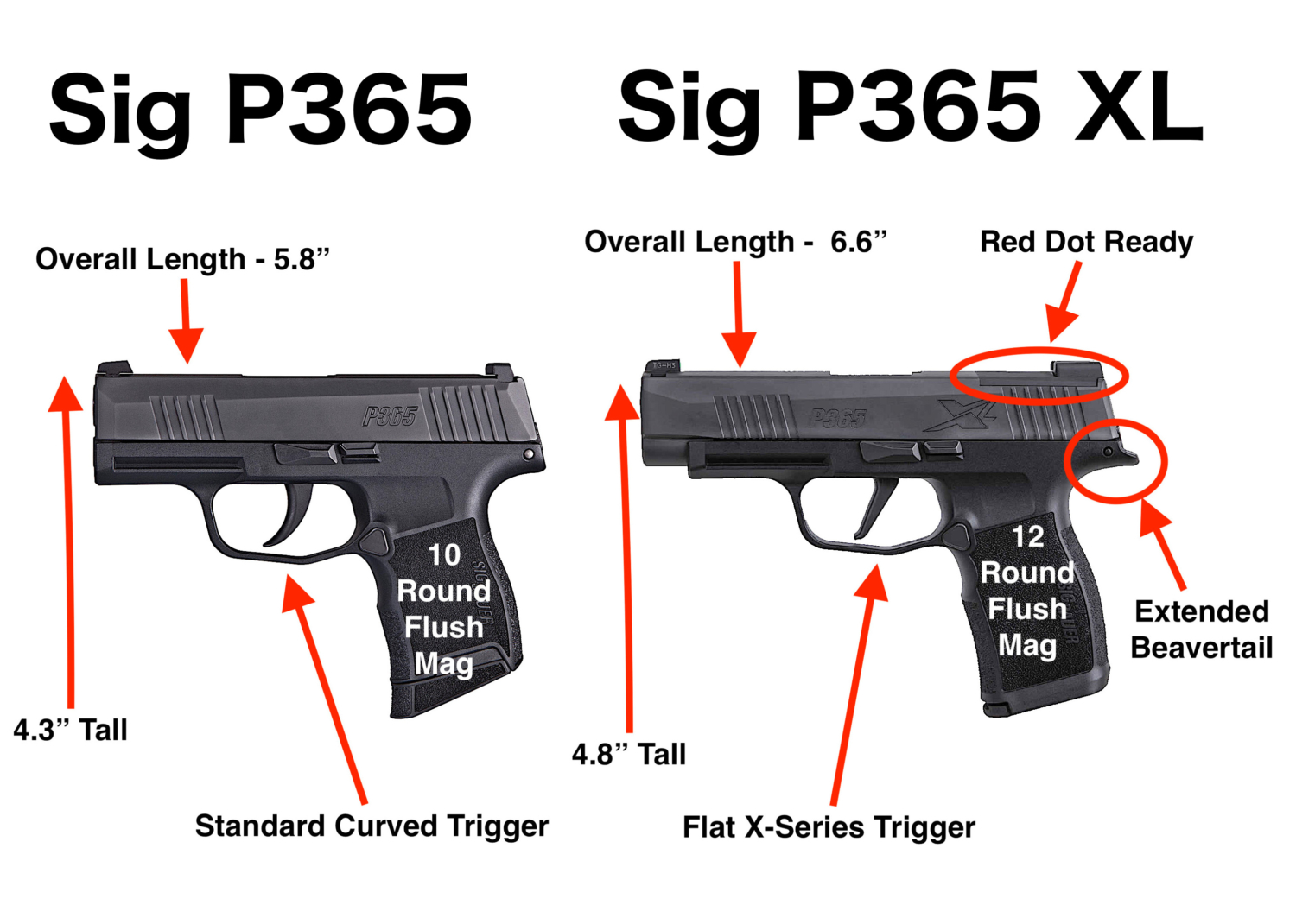 Differences between the Sig P365 and P365XL